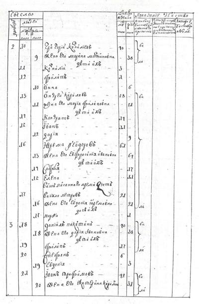 Исповедная роспись села Кулажинцы Пирятинского уезда Киевского наместничества за 1765 год