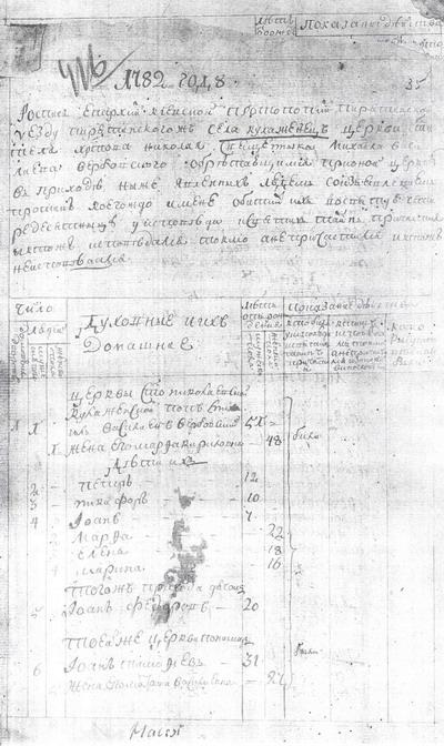 Исповедная роспись села Кулажинцы Пирятинского уезда Киевского наместничества за 1782 год