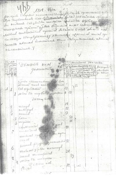 Исповедная роспись села Кулажинцы Пирятинского уезда Киевского наместничества за 1784 год