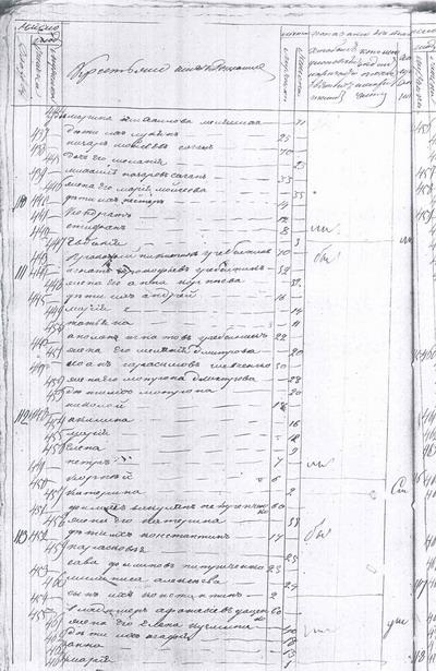 Исповедная роспись села Короваи Пирятинского уезда Полтавской губернии за 1842 год