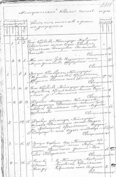 Метрическая книга села Короваи Пирятинского уезда Полтавской губернии за 1851 год