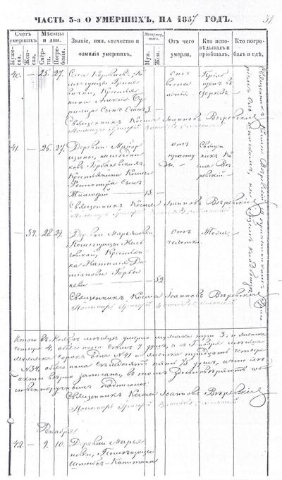 Метрическая книга села Короваи Пирятинского уезда Полтавской губернии за 1857 год